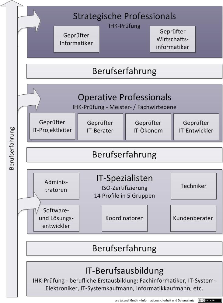 System der IT-Weiterbildung in Deutschland